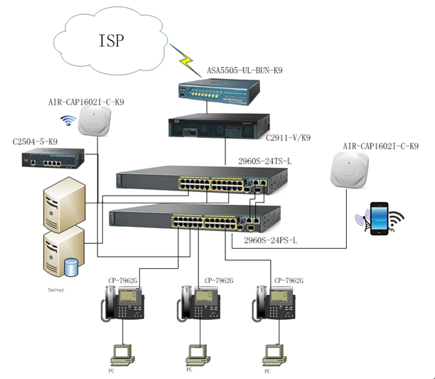Excellent How To Set Up A Perfect Network With Examples Router Switch Blog Letkol Mohammedshrine Wiring Cloud Letkolmohammedshrineorg
