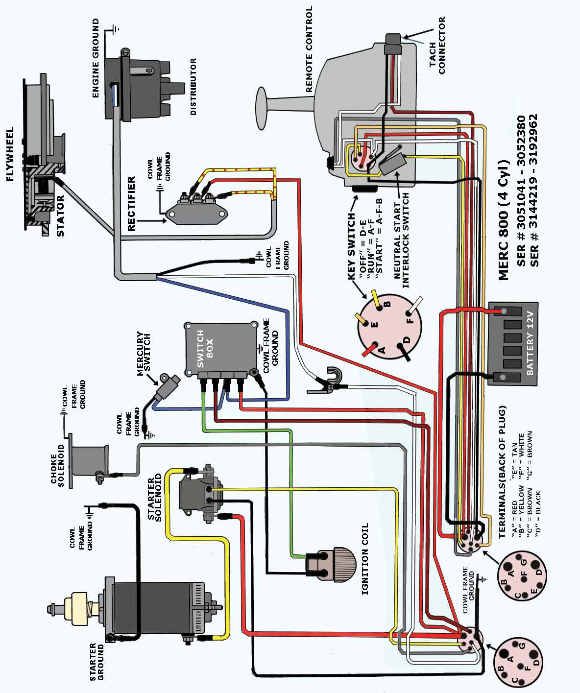 Magnificent Mercury Outboard Ignition Switch Wiring Diagram Wiring Diagram M6 Letkol Mohammedshrine Wiring Cloud Letkolmohammedshrineorg