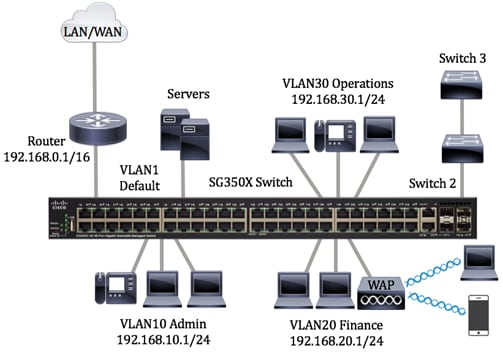 Magnificent Configure Port To Vlan Interface Settings On A Switch Through The Letkol Mohammedshrine Wiring Cloud Letkolmohammedshrineorg