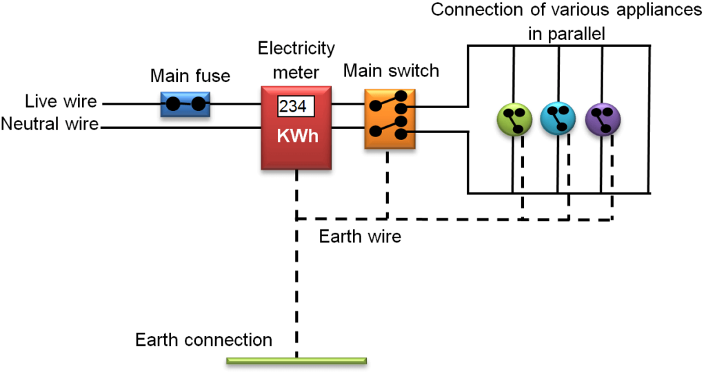 Swell Domestic Electric Circuits Mechanism Safety Measures Videos Example Letkol Mohammedshrine Wiring Cloud Letkolmohammedshrineorg