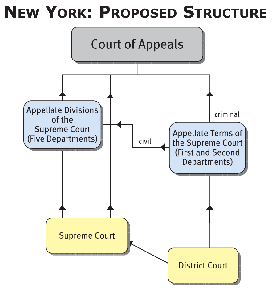 Peachy Structure Of The Courts The Fund For Modern Courts Letkol Mohammedshrine Wiring Cloud Letkolmohammedshrineorg