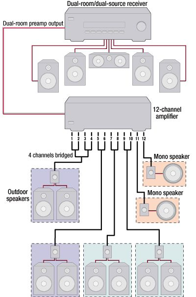 Admirable Multi Zone Home Speaker Wiring Diagram Wiring Diagram Database Letkol Mohammedshrine Wiring Cloud Letkolmohammedshrineorg