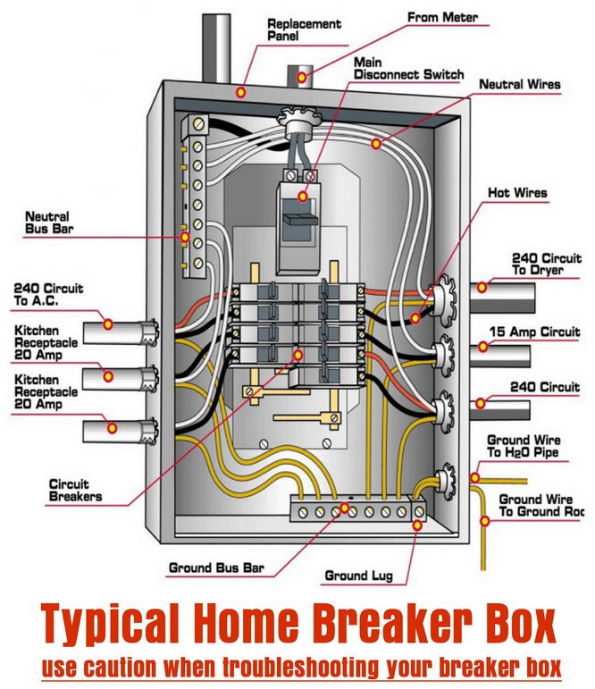 Awe Inspiring Typical Home Breaker Box Diy Tips Tricks Ideas Repair Letkol Mohammedshrine Wiring Cloud Letkolmohammedshrineorg